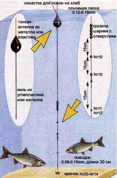 схема монтажа поплавочной удочки на карася